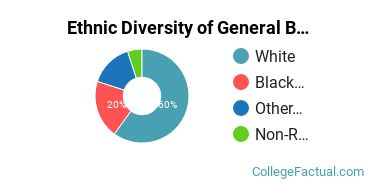 Ethnic Diversity of General Business/Commerce Majors at Auburn University at Montgomery