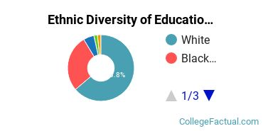 Ethnic Diversity of Education Majors at Auburn University at Montgomery