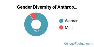 Auburn Gender Breakdown of Anthropology Bachelor's Degree Grads