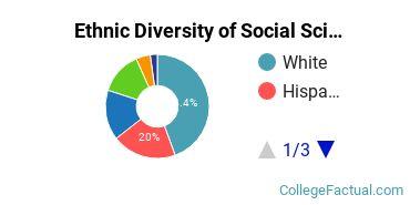 Ethnic Diversity of Social Sciences Majors at Augsburg University
