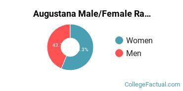 Augustana Gender Ratio