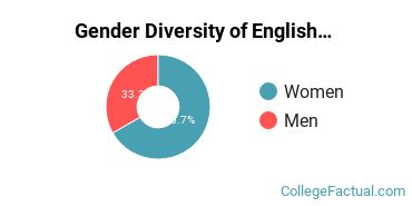 Augustana Sioux Falls Gender Breakdown of English Language & Literature Bachelor's Degree Grads