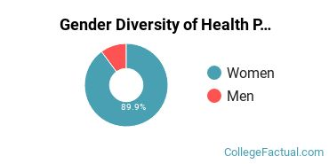 Augustana Sioux Falls Gender Breakdown of Health Professions Bachelor's Degree Grads