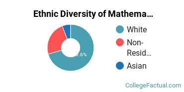 Ethnic Diversity of Mathematics & Statistics Majors at Augustana University