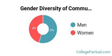 Aurora Gender Breakdown of Communication & Journalism Bachelor's Degree Grads