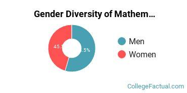 Aurora Gender Breakdown of Mathematics & Statistics Bachelor's Degree Grads