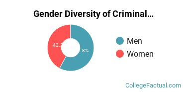 Austin Peay State University Gender Breakdown of Criminal Justice & Corrections Bachelor's Degree Grads