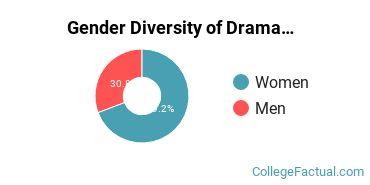 Austin Peay State University Gender Breakdown of Drama & Theater Arts Bachelor's Degree Grads