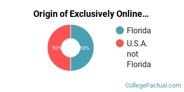 Origin of Exclusively Online Students at Ave Maria University