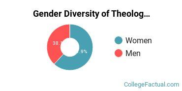 AMU Gender Breakdown of Theology & Religious Vocations Bachelor's Degree Grads