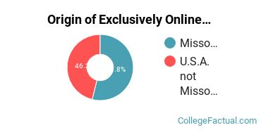 Origin of Exclusively Online Graduate Students at Avila University