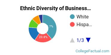 Ethnic Diversity of Business Administration & Management Majors at Azusa Pacific University