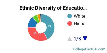 Ethnic Diversity of Education Majors at Azusa Pacific University