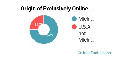 Origin of Exclusively Online Graduate Students at Baker College