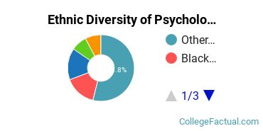 Ethnic Diversity of Psychology Majors at Baker University