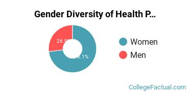 Baldwin Wallace College Gender Breakdown of Health Professions Master's Degree Grads