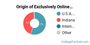 Origin of Exclusively Online Graduate Students at Ball State University