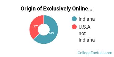 Origin of Exclusively Online Undergraduate Non-Degree Seekers at Ball State University