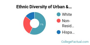 Ethnic Diversity of Urban & Regional Planning Majors at Ball State University