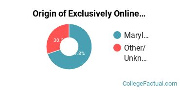 Origin of Exclusively Online Undergraduate Degree Seekers at Baltimore City Community College