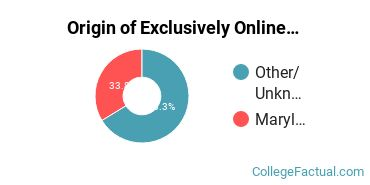 Origin of Exclusively Online Undergraduate Non-Degree Seekers at Baltimore City Community College