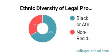 Ethnic Diversity of Legal Professions Majors at Baltimore City Community College