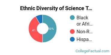 Ethnic Diversity of Science Technologies / Technicians Majors at Baltimore City Community College
