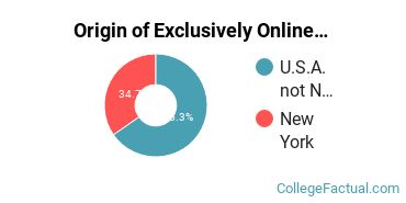 Origin of Exclusively Online Students at Bank Street College of Education