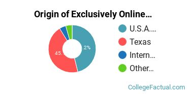 Origin of Exclusively Online Students at Baptist Missionary Association Theological Seminary