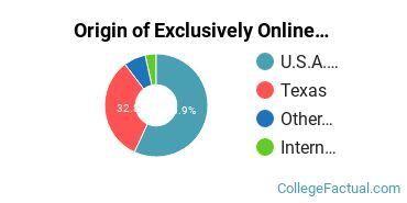 Origin of Exclusively Online Graduate Students at Baptist Missionary Association Theological Seminary