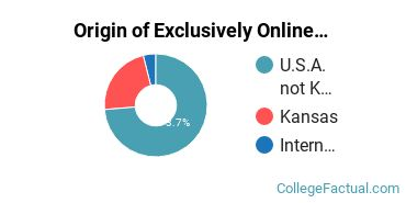 Origin of Exclusively Online Students at Barclay College