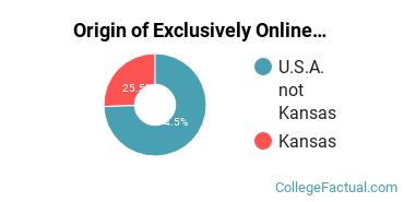 Origin of Exclusively Online Undergraduate Degree Seekers at Barclay College