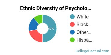 Ethnic Diversity of Psychology Majors at Barclay College