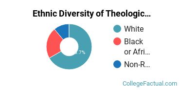 Ethnic Diversity of Theological & Ministerial Studies Majors at Barclay College