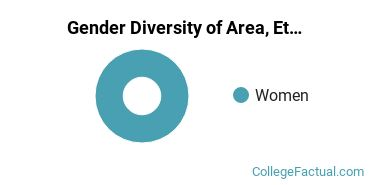 Simon's Rock Gender Breakdown of Area, Ethnic, Culture, & Gender Studies Bachelor's Degree Grads