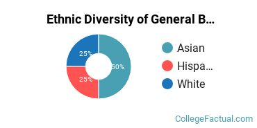 Ethnic Diversity of General Biology Majors at Barnard College