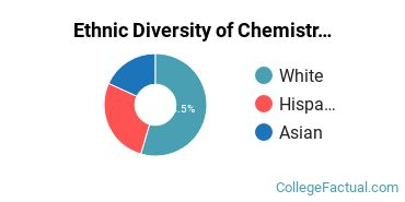 Ethnic Diversity of Chemistry Majors at Barnard College