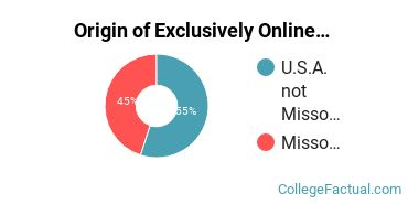 Origin of Exclusively Online Students at Barnes - Jewish College Goldfarb School of Nursing