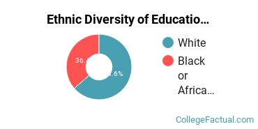 Ethnic Diversity of Educational Administration Majors at Barton College