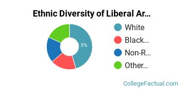 Ethnic Diversity of Liberal Arts / Sciences & Humanities Majors at Barton College