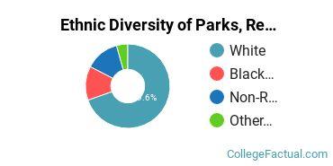 Ethnic Diversity of Parks, Recreation, Leisure, & Fitness Studies Majors at Barton College