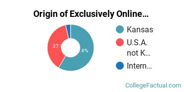Origin of Exclusively Online Students at Barton County Community College
