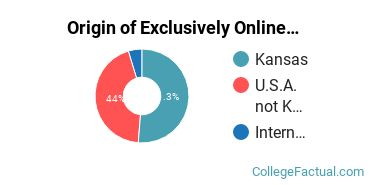 Origin of Exclusively Online Undergraduate Non-Degree Seekers at Barton County Community College