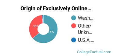Origin of Exclusively Online Students at Bates Technical College