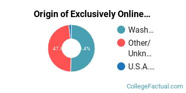 Origin of Exclusively Online Undergraduate Non-Degree Seekers at Bates Technical College