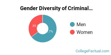 Bay State College Gender Breakdown of Criminal Justice & Corrections Bachelor's Degree Grads