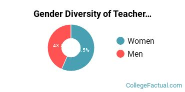 Baylor Gender Breakdown of Teacher Education Subject Specific Bachelor's Degree Grads