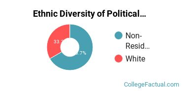 Ethnic Diversity of Political Science & Government Majors at Baylor University