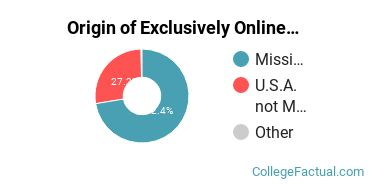 Origin of Exclusively Online Students at Belhaven University