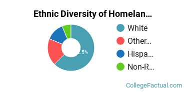 Ethnic Diversity of Homeland Security, Law Enforcement & Firefighting Majors at Bellarmine University